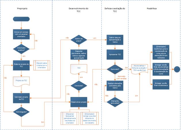 Fluxograma do processo do TCC